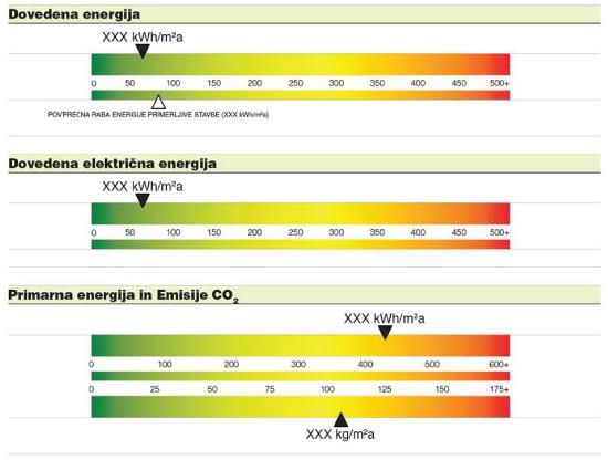 Kazalniki merjene energetske izkaznice stavbe