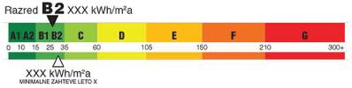 Energetska izkaznica - Primer grafičnega prikaza za razred B2